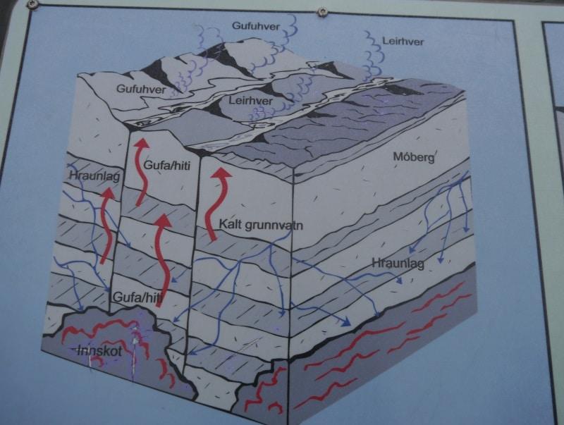 Explication sur le champ géothermal de Hverir