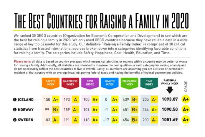 Classement des meilleurs pays pour vivre en famille
